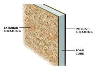 Structural Insulated Panels | About Saving Heat