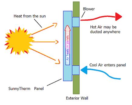 Solar Heating   About Saving Heat