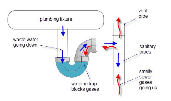 Source of Odor Image Concept (Clogged Pipe)
