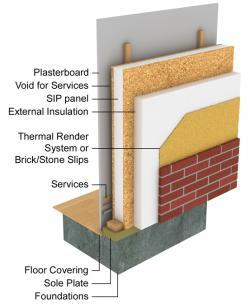 Structural Insulated Panels Diagram 3